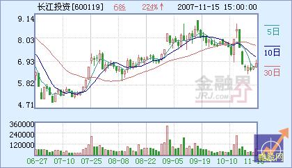 长江投资:定向增发 地产项目前景可观