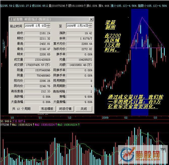 梁晨:结构分析股票市场未来变化!