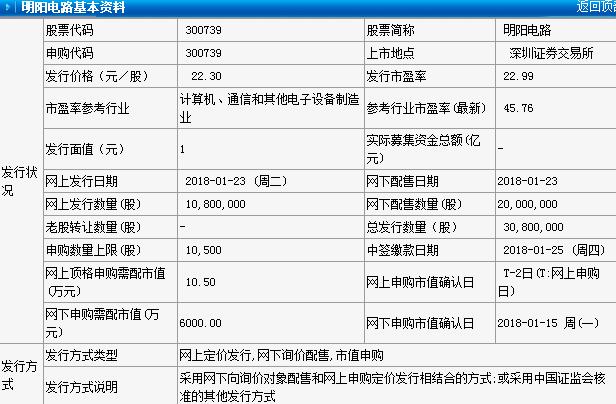 新股:明阳电路(300739)1月23日申购指南