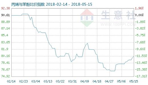 5月15日丙烯与苯酚比价指数图