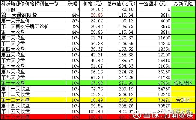 科沃斯603486开盘涨44.01% 后市涨停板预测