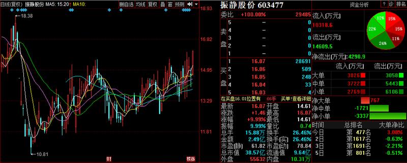 股票行情预测:阿石创等3股后市上涨概率超75%