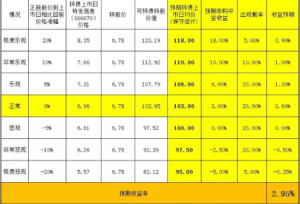 特发转债正股分析:特发转债070070基本情况一览(2)