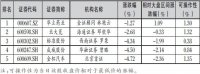 推荐:11月30日机构荐股风云榜